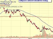 Free-Fall Friday There Dips Left Buy?