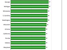 Creation Index States