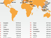 Most Visited Cities World