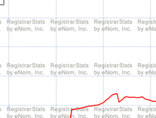 .Pro Lost Registrations Yesterday; 123,000 Domain Names Last Years Promotional Rate Start Expire