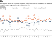 Most Americans Want Keep Obamacare (And