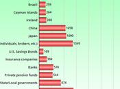 Holders United States National Debt