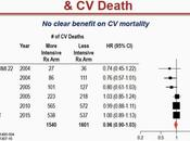 Lowering Cardiovascular Death Rates, Spite Intensive Lipid Treatment