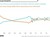 Most Believe Government Should Doing More