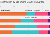 Liberals Young People Abandoning Religion