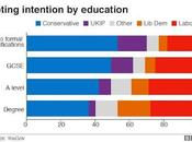 """Tory UKIP Voters Thick"" ""Universities Hot-beds Leftie Brainwashing"""