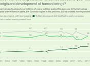 Belief Creationism All-Time U.S.