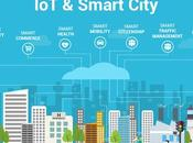 Unique Insights Role Internet Things Smart Cities