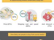 Four Fabulous Ways e-Commerce Boosts Business Revenue
