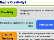 Design Your Creative Thinking Techniques