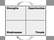 SWOT TOWS Analysis Overview Videos
