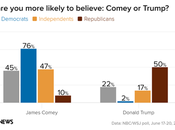 More Americans Believe Comey Than Trump