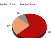 Voters Losing Faith Republican Congress