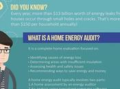 Saving Money with Home Energy Audit
