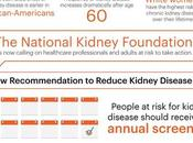 What Need Know About Chronic Kidney Disease