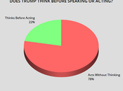 Most People Think Trump Acts/Speaks Without Thinking