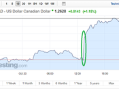 Canadian Dollar Exchange Rates Tumble Retail Sales Inflation Disappoint