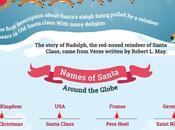 Evolution Santa Claus Infographic