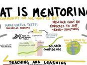 Keys Making Mentoring Win-Win Relationship