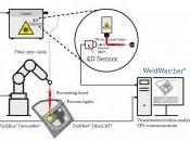 Test Laser Welding Control System