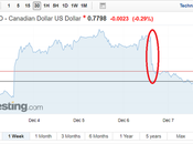 Canadian Dollar Drops BOC's Future Rates Hikes Delayed