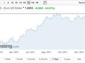 EUR/USD Forecast 2018
