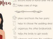 Helpful Wedding Planning Infographics That Will Save From Pre-Wedding Heart Attack