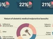 Could OB/GYN Shortage Lead Increased Medical Malpractice?
