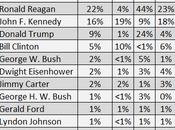 Plurality Would Prefer Obama Still President