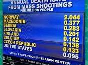 Does United States Have Lower Death Rate From Mass Shootings Than European Countries?
