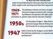 Infographic: Data Baseball Statistics