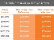 Canadian Mortgage Rules Affect Buying Power