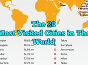 Most Visited Cities World 2017