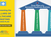 Implementing Pillars Healthcare Marketing Success Plan Guide Doctors