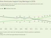 Americans Agree With Legal Same-Sex Marriage