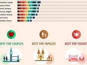 European Index Ranks London Best Holiday Destination