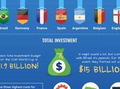 World 2018 Infographic