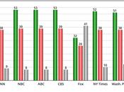 Majority Public Trusts Media More Than Trump