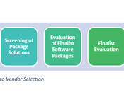 Simplifying Vendor Selection Process