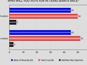 Poll O'Rourke Trailing Points