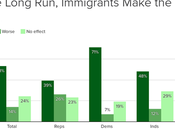 Public Isn't Buying Trump's Anti-Immigrant Rhetoric
