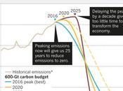 Emissions Must