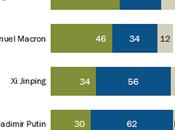 Trump Least Trusted Major World Leaders