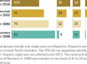 Whites Only Very Slim Majority Post-Millennials (Gen