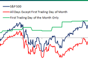 Wednesday: Wiping 2011′s Gains!