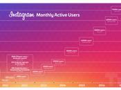 Instagram Marketing Trends Changing Industry 2019