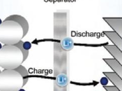 Battery Supercapacitor What's Best Devices?