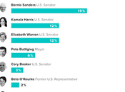 Poll Shows Harris Bump From Debate