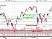 Thrilling Thursday Back Test S&P 3,000 Again