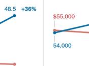 Blue Voters Live Different Economies